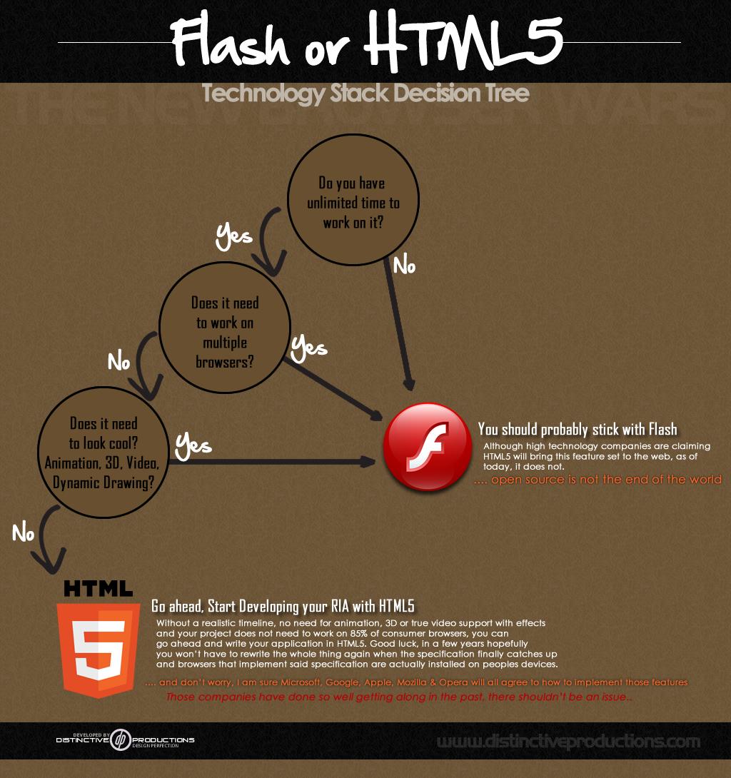 HTML5 Decision Tree